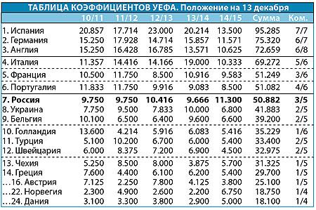 Россия - в одной победе от пятого места